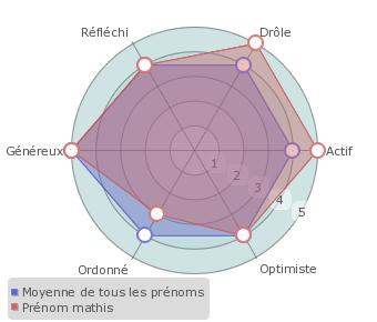 caractristiques du prnom mathis