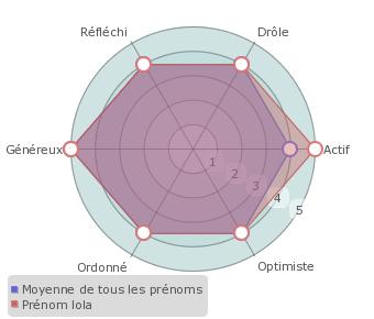 Lola : statistiques, origine et étymologie du prénom - Prénoms by ...