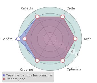 Jade Statistiques Origine Et étymologie Du Prénom Prénoms By